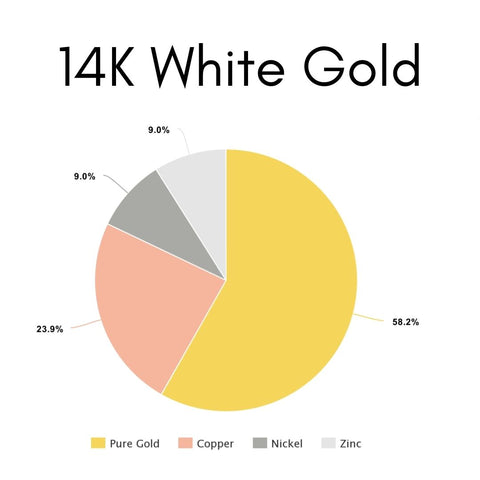 What is 14K White Gold Made Of?