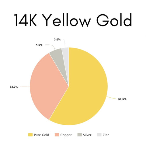 What is 14K Yellow Gold Made of?