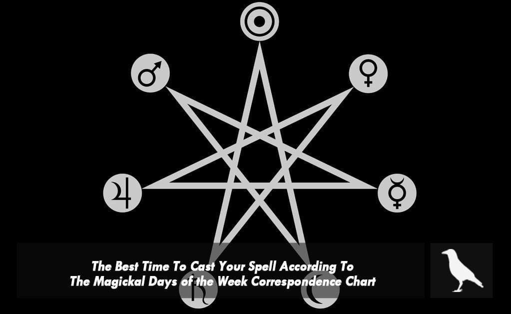 The Best Time To Cast Your Spell According To The Magickal