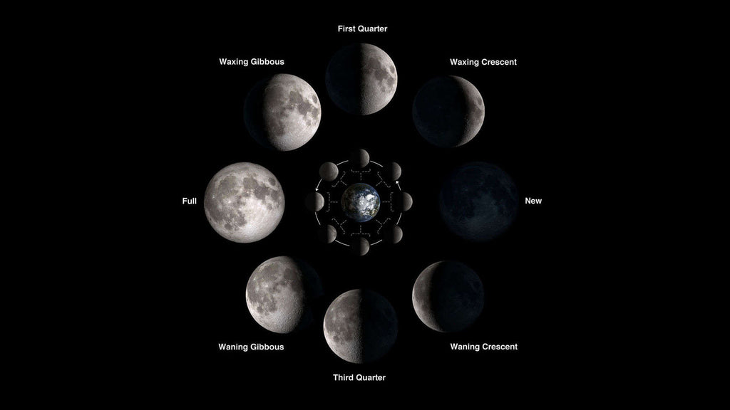 The Moon Phases And What They Mean Wicca Daily