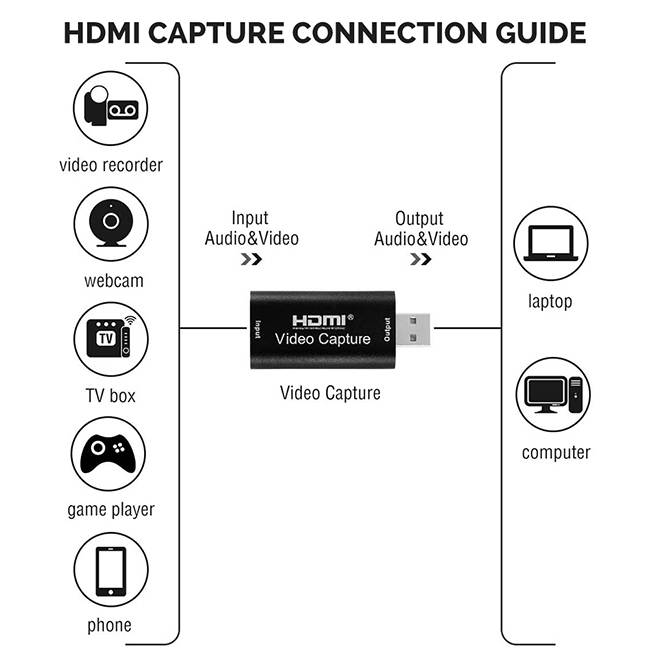 HDMI to USB Video Capture Device