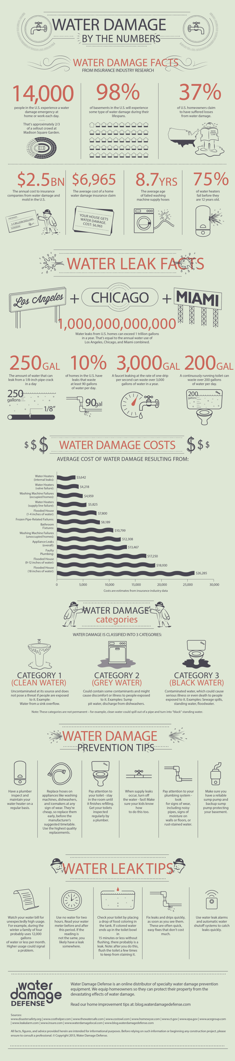 Water Damage By the Numbers
