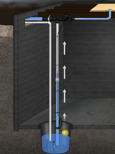 Advantages Of Ceiling Mounted Water Powered Sump Pumps