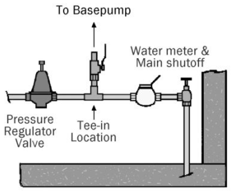 water power sump pump