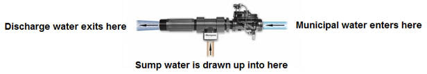 water powered sump pump diagram