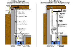 water pressure backup sump pump diagram