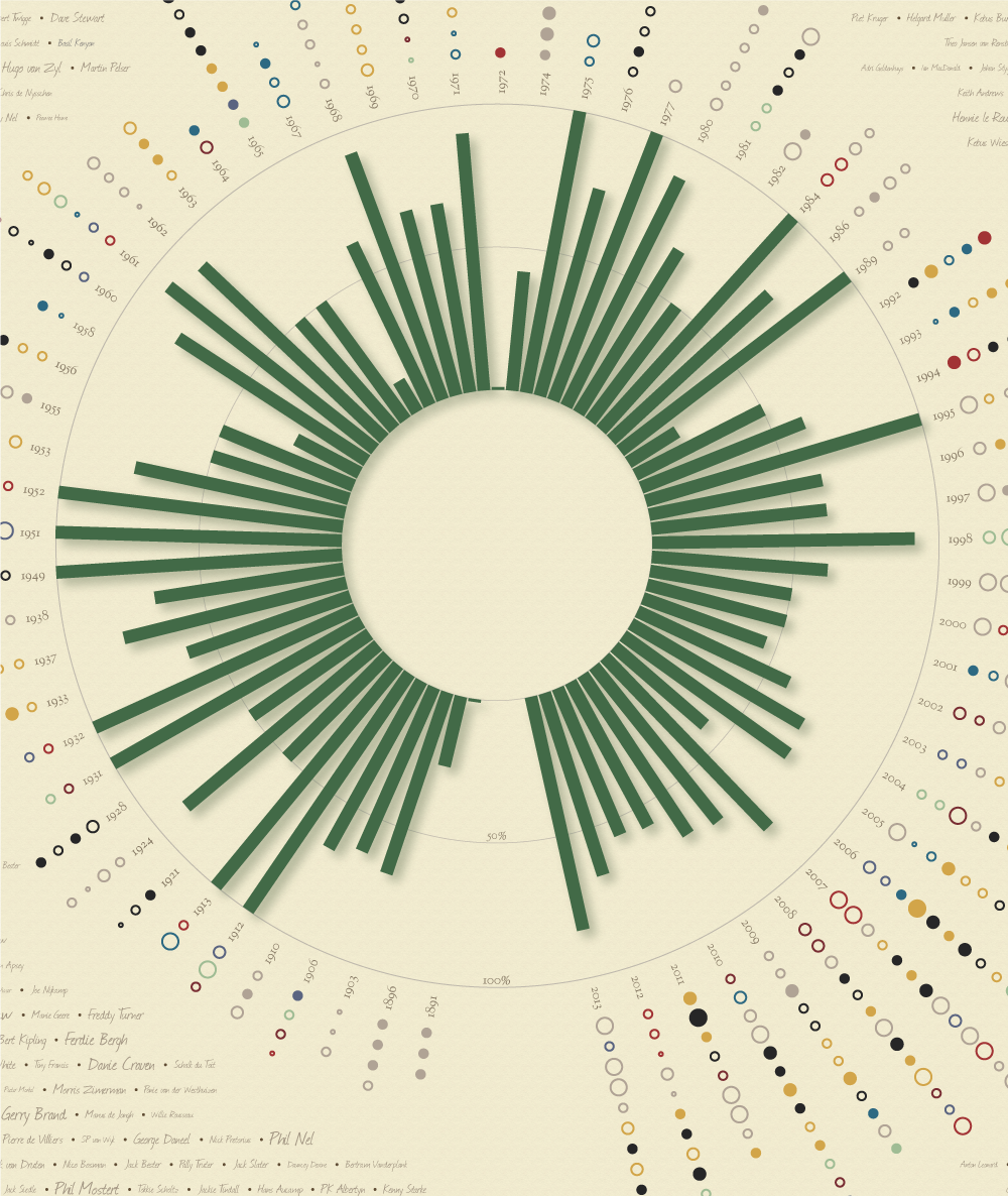 South Africa Rugby Data visualised