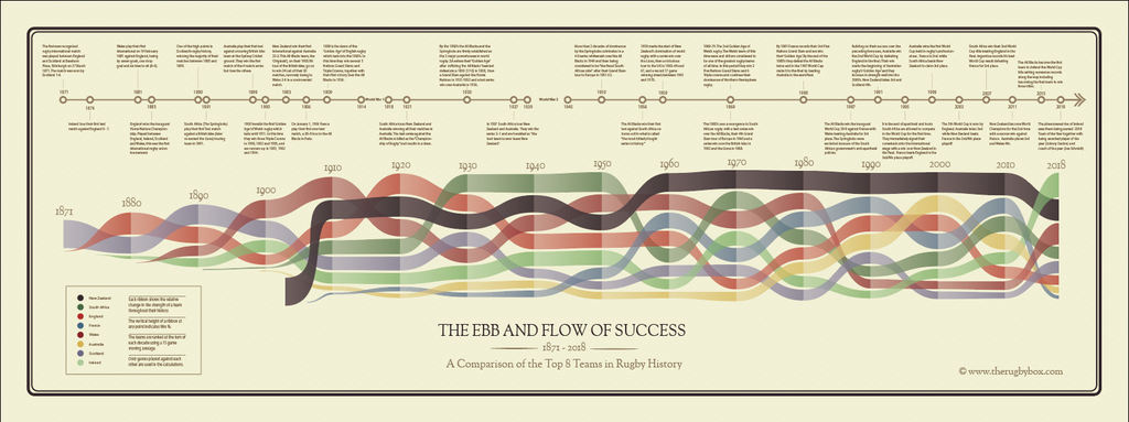 Ebb and Flow of Success