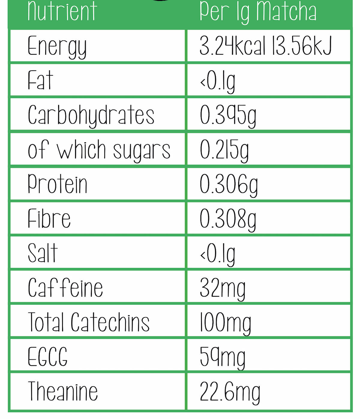 nutritional details matcha tea