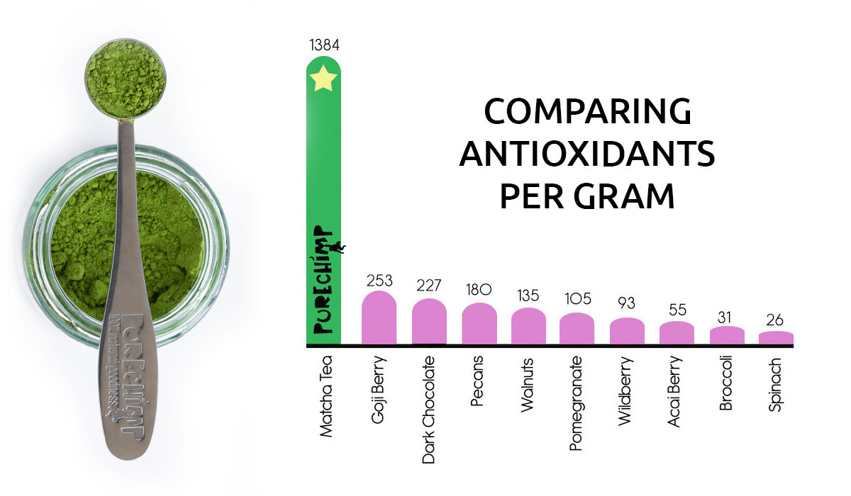 antioxidants in flavoured matcha graph