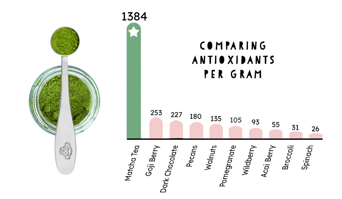 antioxidants graph of matcha tea found in gift set