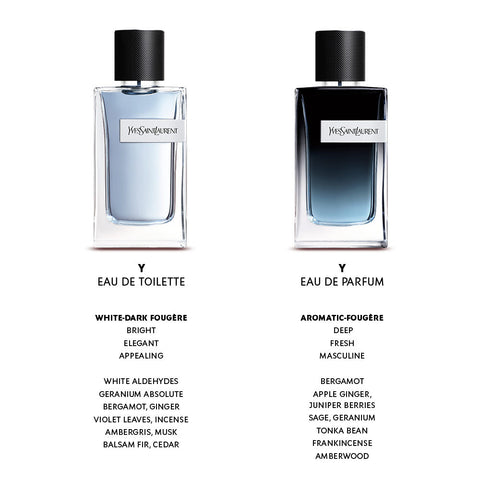 EDP vs EDT - What't the Difference | Perfume for Men and Women | My Perfume Shop - Australia