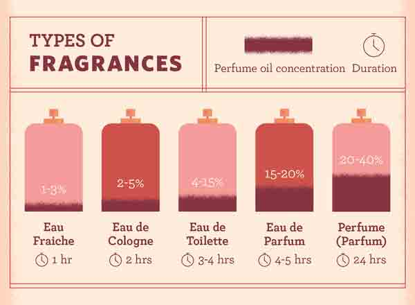 Difference in Fragrance Concentration for Men and Women | My Perfume Shop - Australia