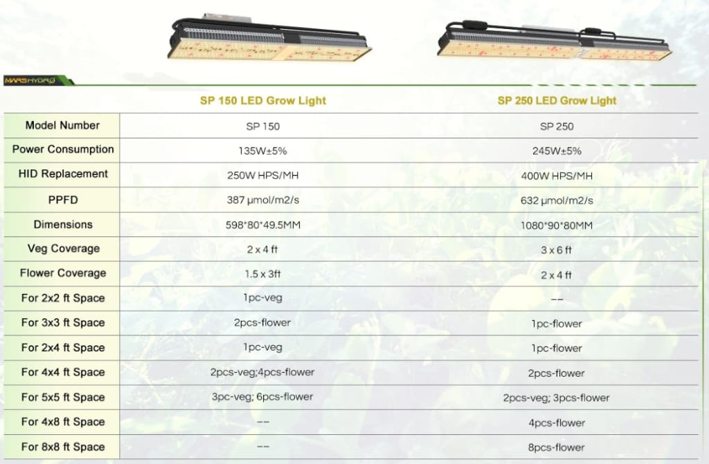 Mars Hydro SP 250 - 230W (Check out the Upgraded version (SP