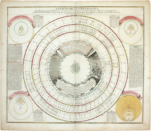 Old astronomical map