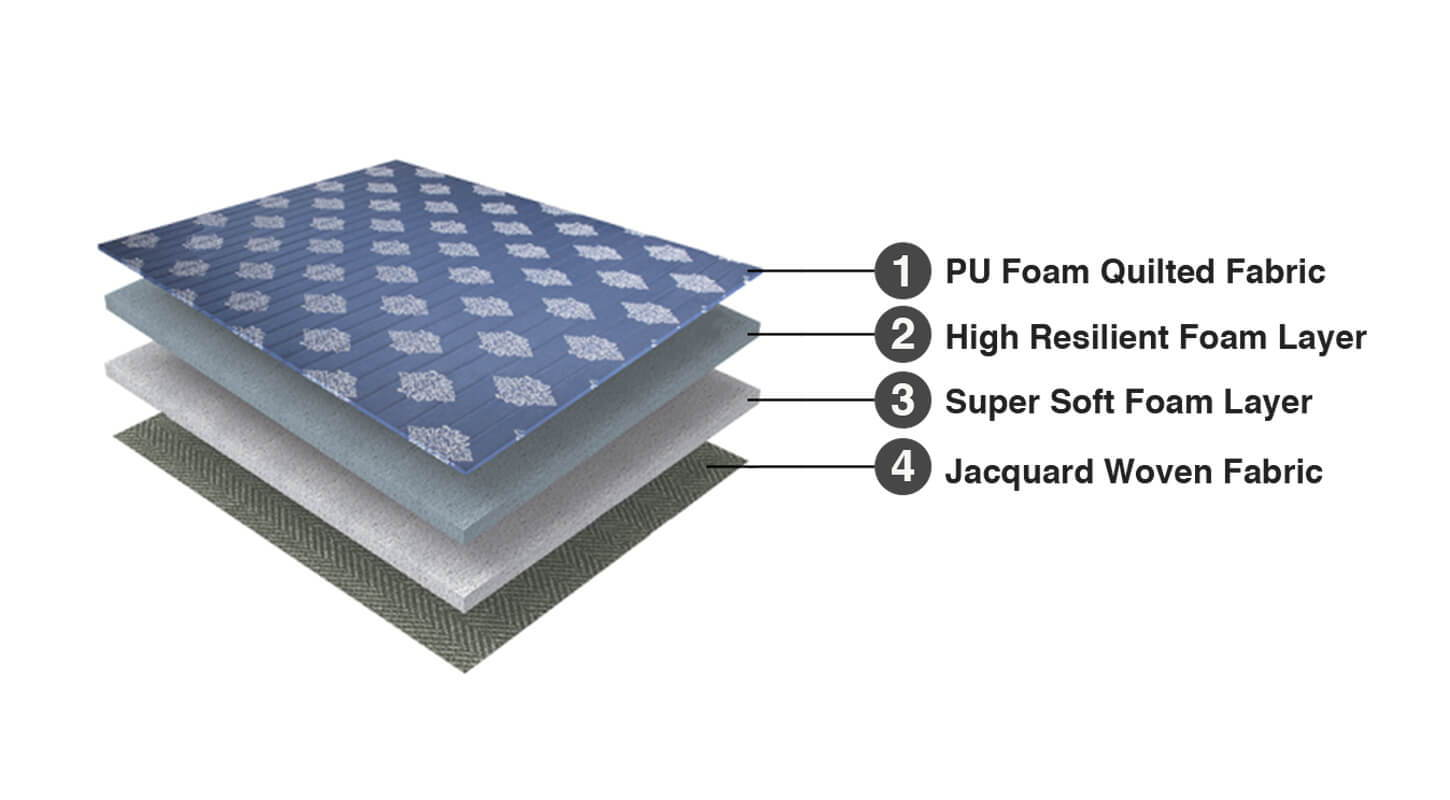 Duroflex Edge Mattress - Product Composition