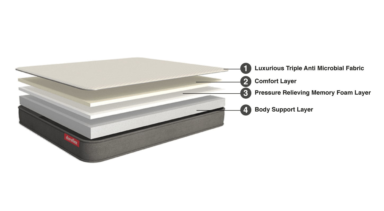 LiveIn Roll Pack Memory Foam Mattress - Composition layers