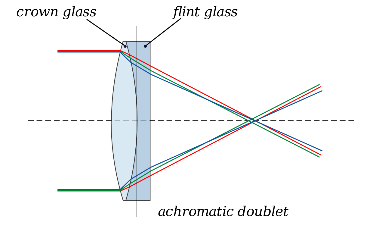 Achromatic Doublet Lens Diagram. Image source: Wikipedia