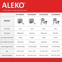 Load image into Gallery viewer, ALEKO Gates and Fences ALEKO Products Sliding Gate Opener - AR1550 - Basic Kit AR1500NOR-AP AR1500NOR-AP