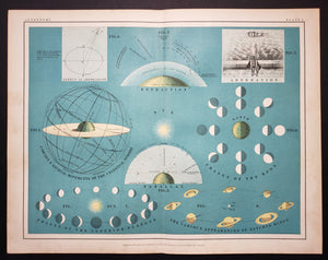 1903 Popular Astronomy : Plate I - Aberation, Refraction, Parallax, Phases of the Moon , Saturn's Rings, Inferior Planets by: W & A.K. Johnston