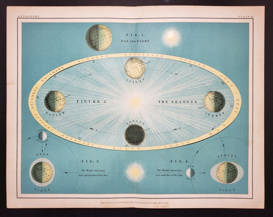 Plate II of Thomas Heath's Popular Astronomy features four figures that pertaining to day and night, season changes as they relate to Earth's position around the sun, and the moon's varying attraction against and with that of the sun.