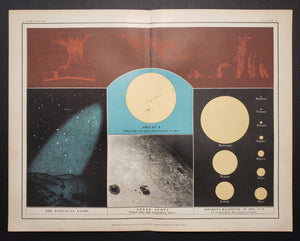 1903 Popular Astronomy Plate III : Sun Spots, Zodical Light, Magnitude of the Sun from Various Planets