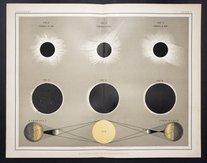 Plate V of Thomas Heath's Popular Astronomy consists of eight figures that offer views and understanding of a complete solar eclipse. It is during this time that the corona or outermost atmosphere of the sun can be observed without the use of special instruments.
