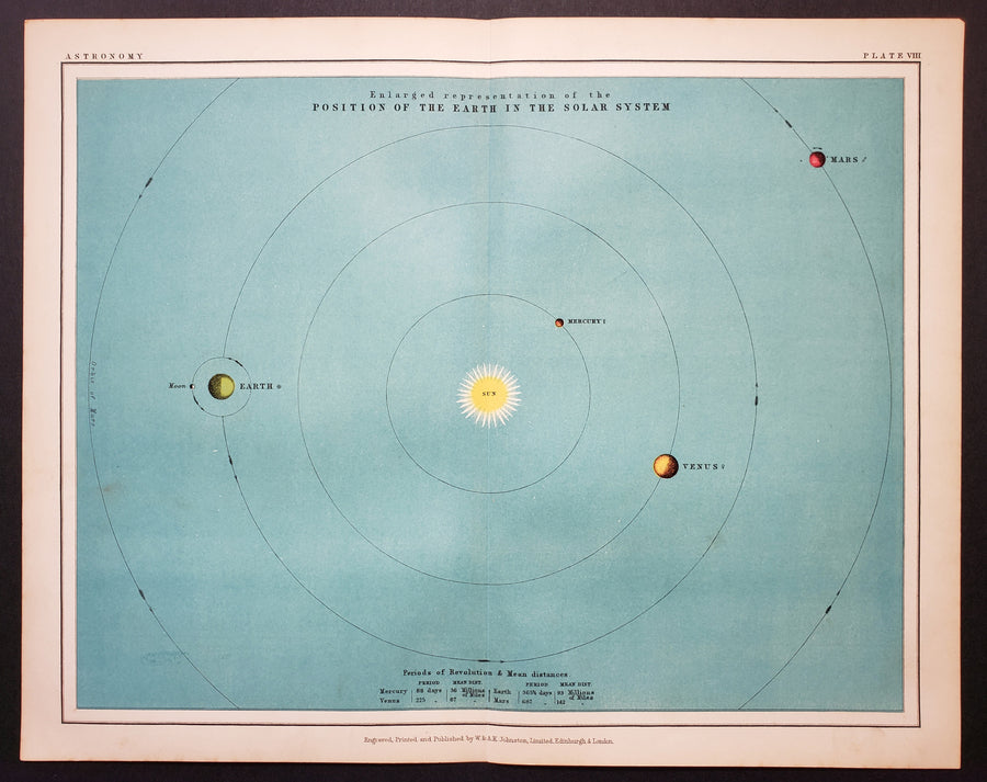 Popular Astronomy By: William & Alexander Keith Johnston Date: 1903 | Plate VIII of Thomas Heath's Popular Astronomy presents an enlarged representation of the position of the Earth in the Solar System. The print includes the distance and direction of orbit for the planets Mercury, Venus, Earth, and Mars.