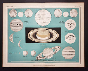 Plate IX of Thomas Heath's Popular Astronomy offers a wealth of figures, diagrams, and illustrations to show the various sizes of planets in our solar system and their path of transit across the disk of the Sun.
