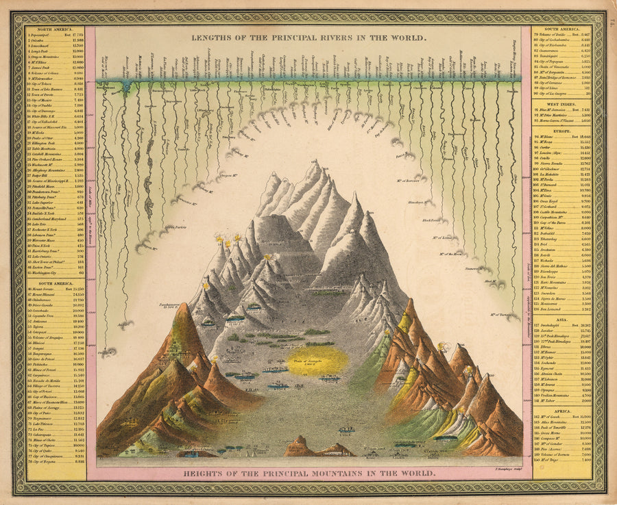 Lengths of the Principal Rivers in the World. Heights of the Principal Mountains in the World, Antique Map, Vintage, 20th Century, chart, diagram, rivers, mountains, topography, volcanoes, comparison, Mitchell, Samuel Mitchell, engraving