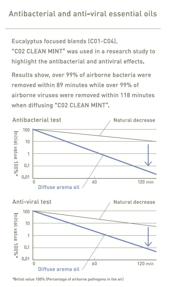 At Aroma Antiviral test result in English