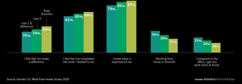 Gensler Institute Research on how  employees feel of working from home