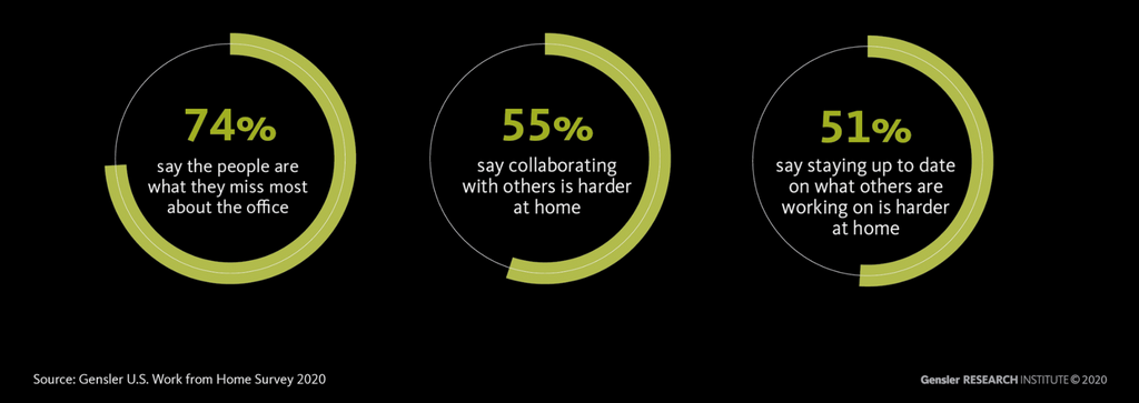 Gensler Institute Research on reasons why employees want to return to office