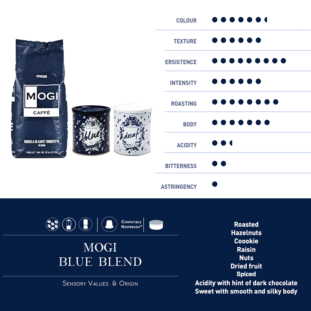 MOGI Blue Coffee Beans Sensory Values