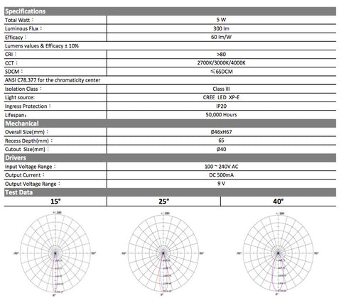 5W Micro Downlight information - Ambience Systems