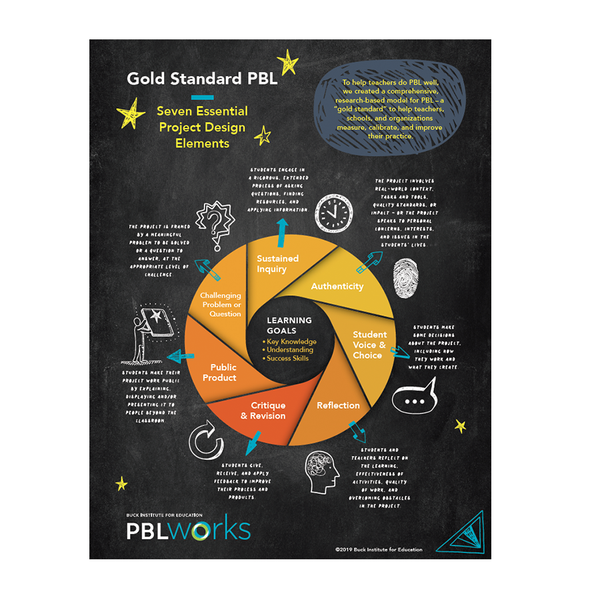 Poster: Gold Standard PBL Essential Project Design Elements (Set of 5)