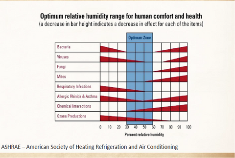Healthy Humidity Levels