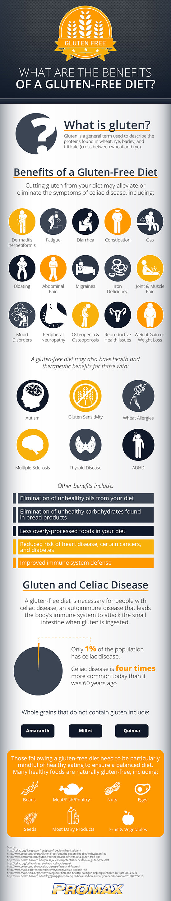 Learn the Benefits of a Gluten Free Diet