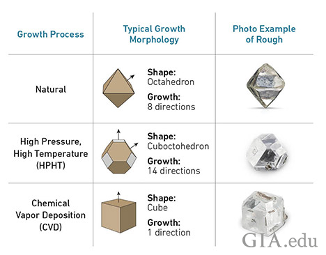 natural rough diamonds compared to lab grown rough diamonds