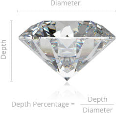 diamond depth percentage