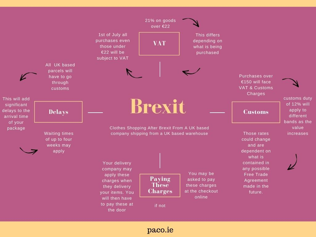 paco brexit guide