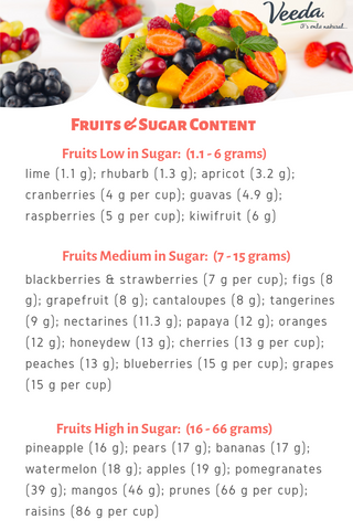 Fruit Helpful Information