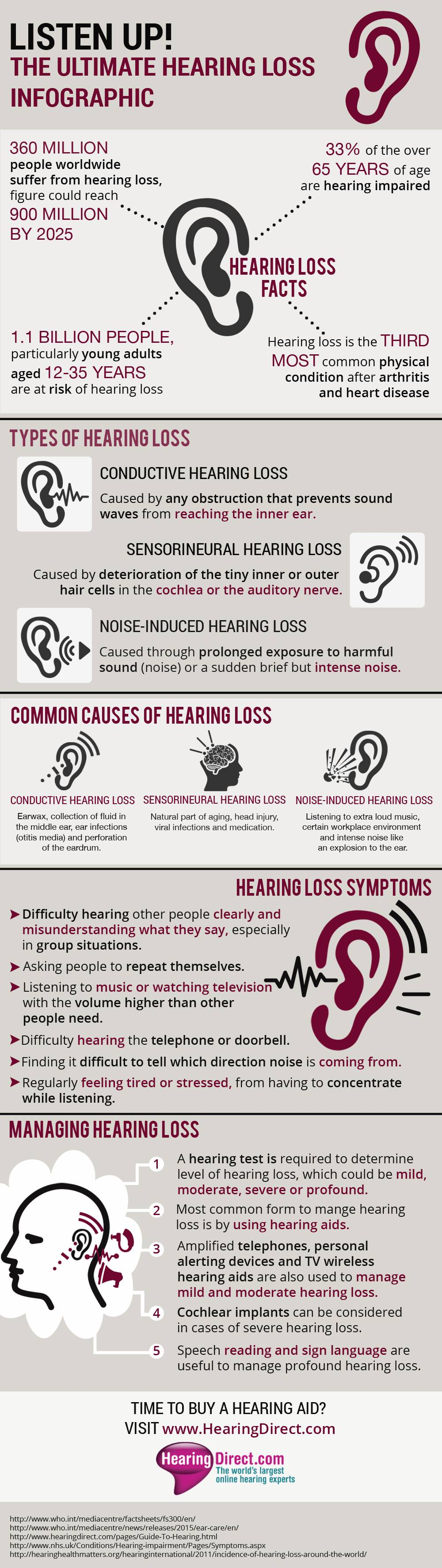 An infographic giving facts about hearing loss