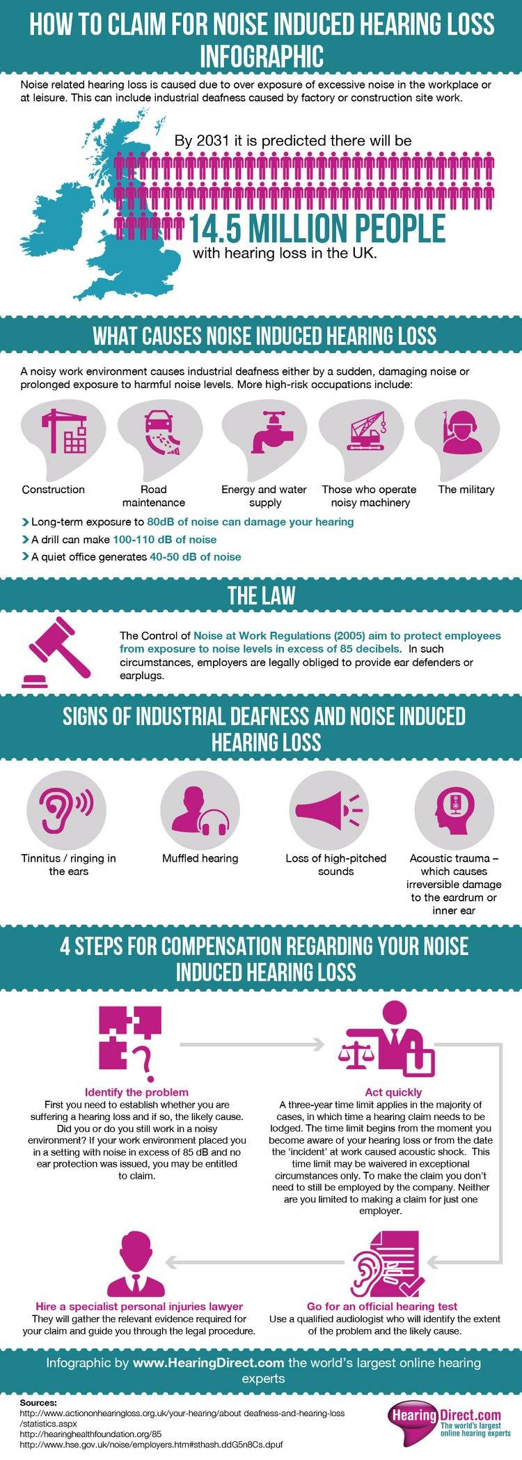 Infographic of noise induced hearing loss - text below