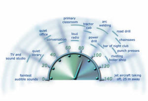 Image of decimeter with noises and sound levels