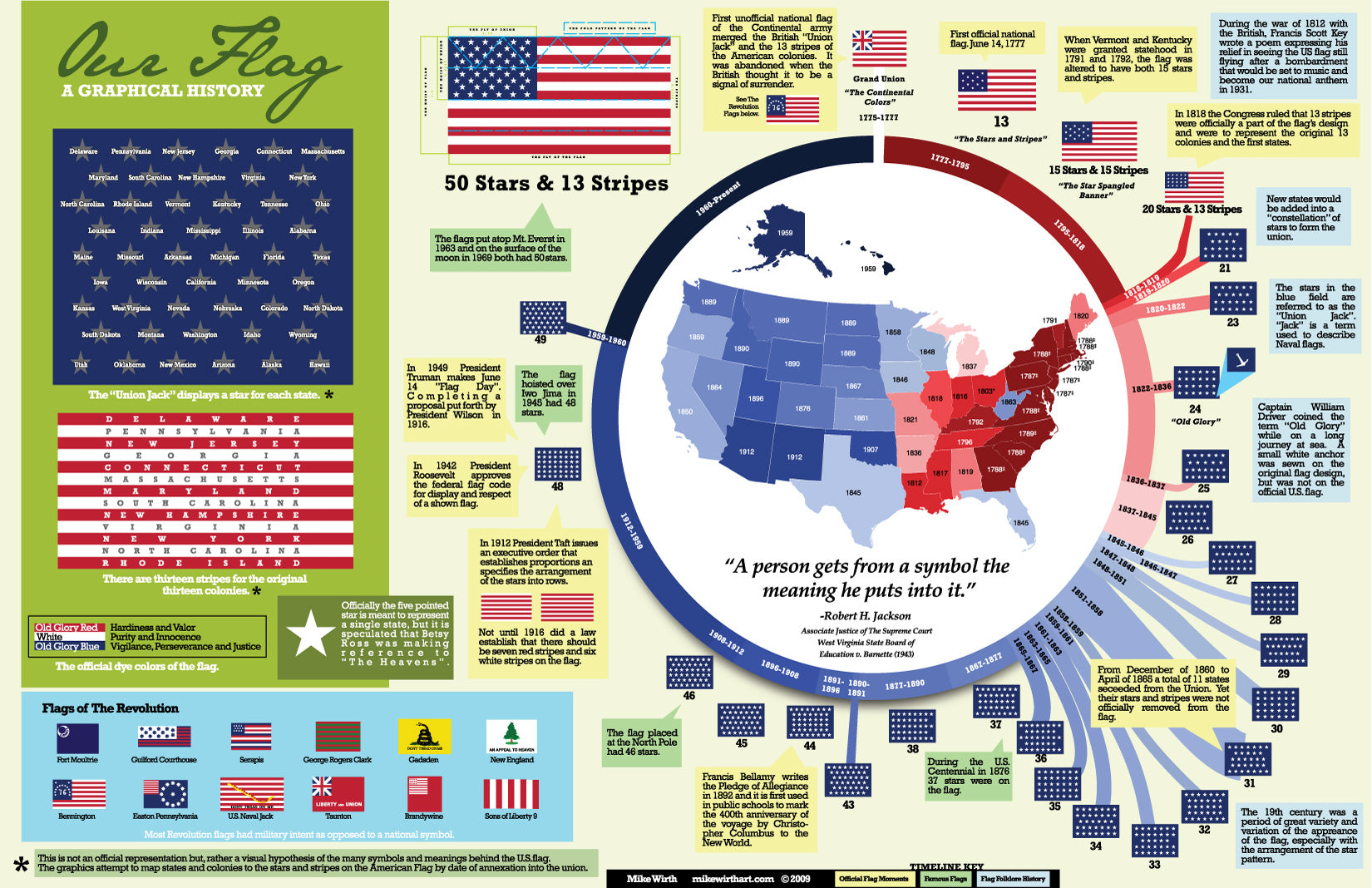 A Graphical History Of The American Flag Patriot Wood