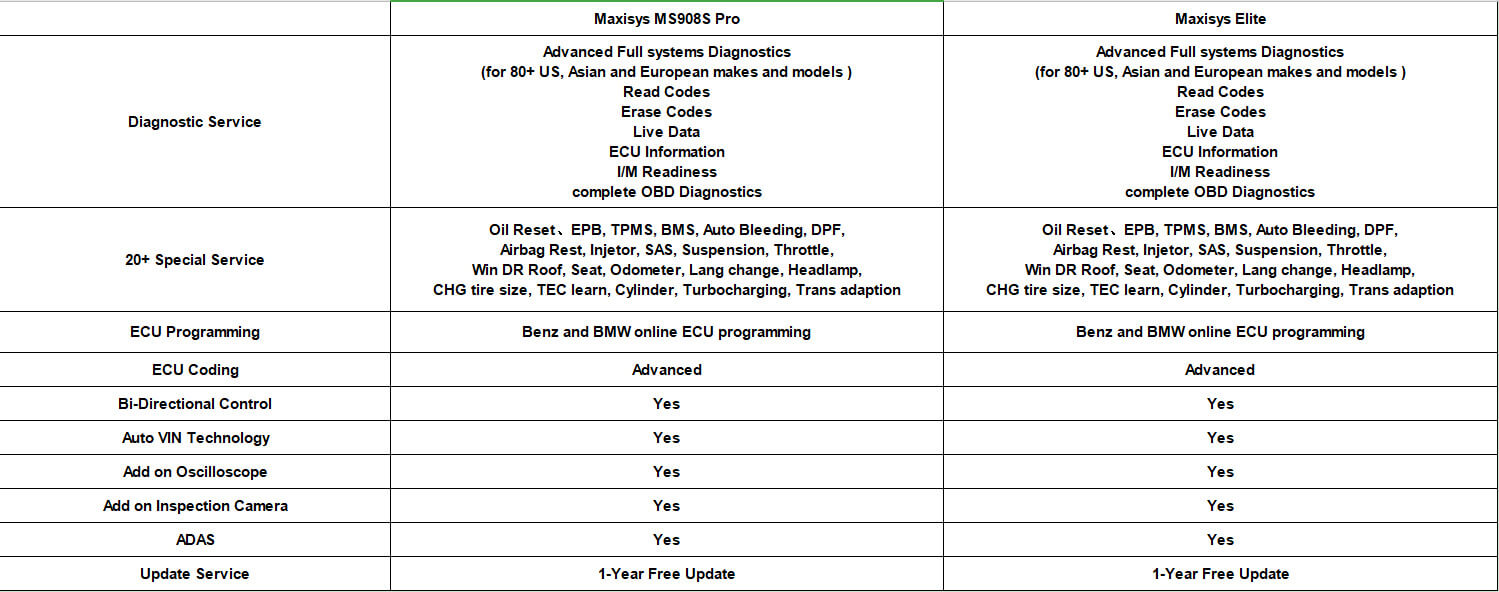 software comparison of MK908P and MS908SP