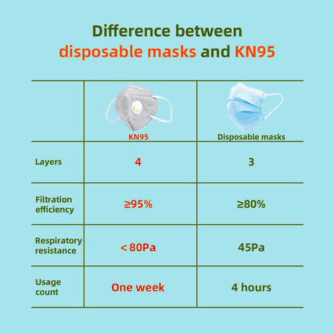 difference between kn95 facemask and disposable mask