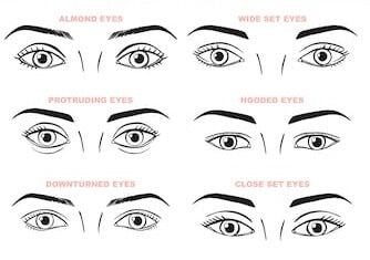 Image showing a cartoon diagrams of the six main eye shapes. This includes almond eyes, wideset eyes, downturned eyes, close set eyes, protruding eyes and hooded eyes.