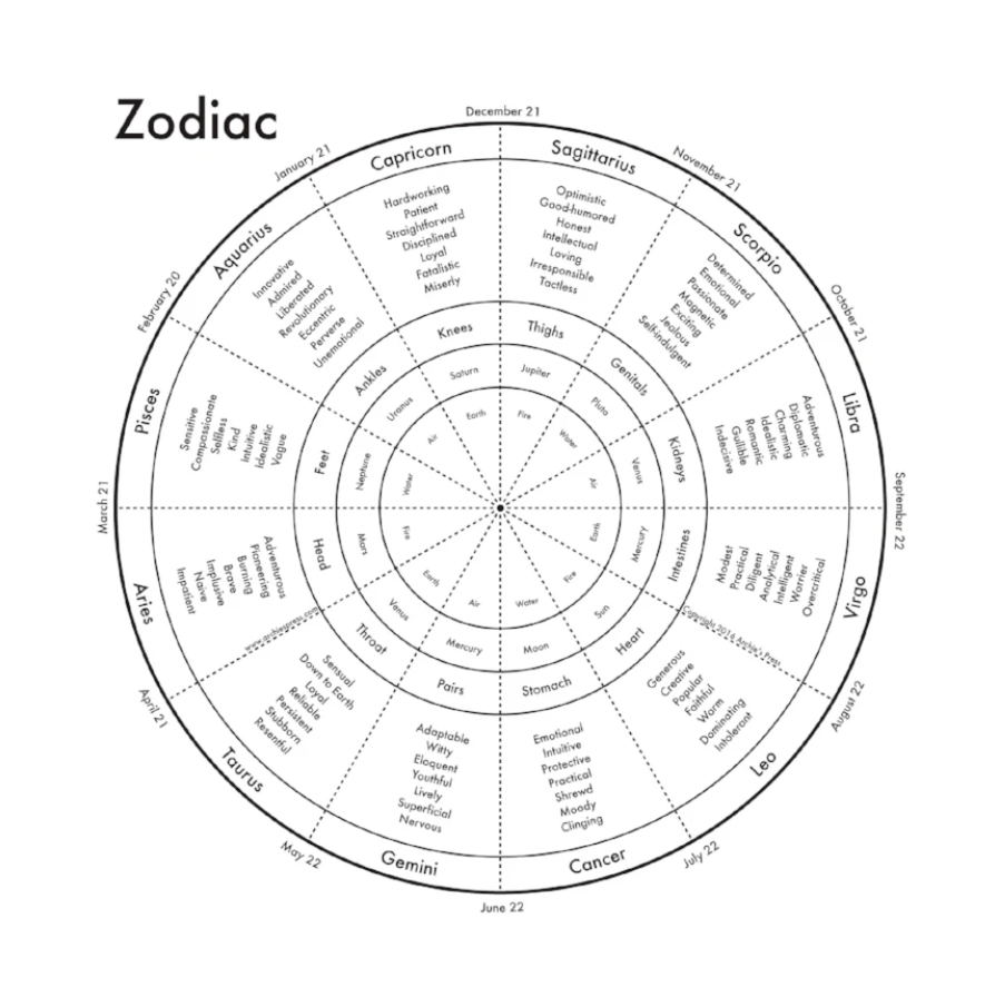 ZODIAC MAPS | ARCHIES PRESS